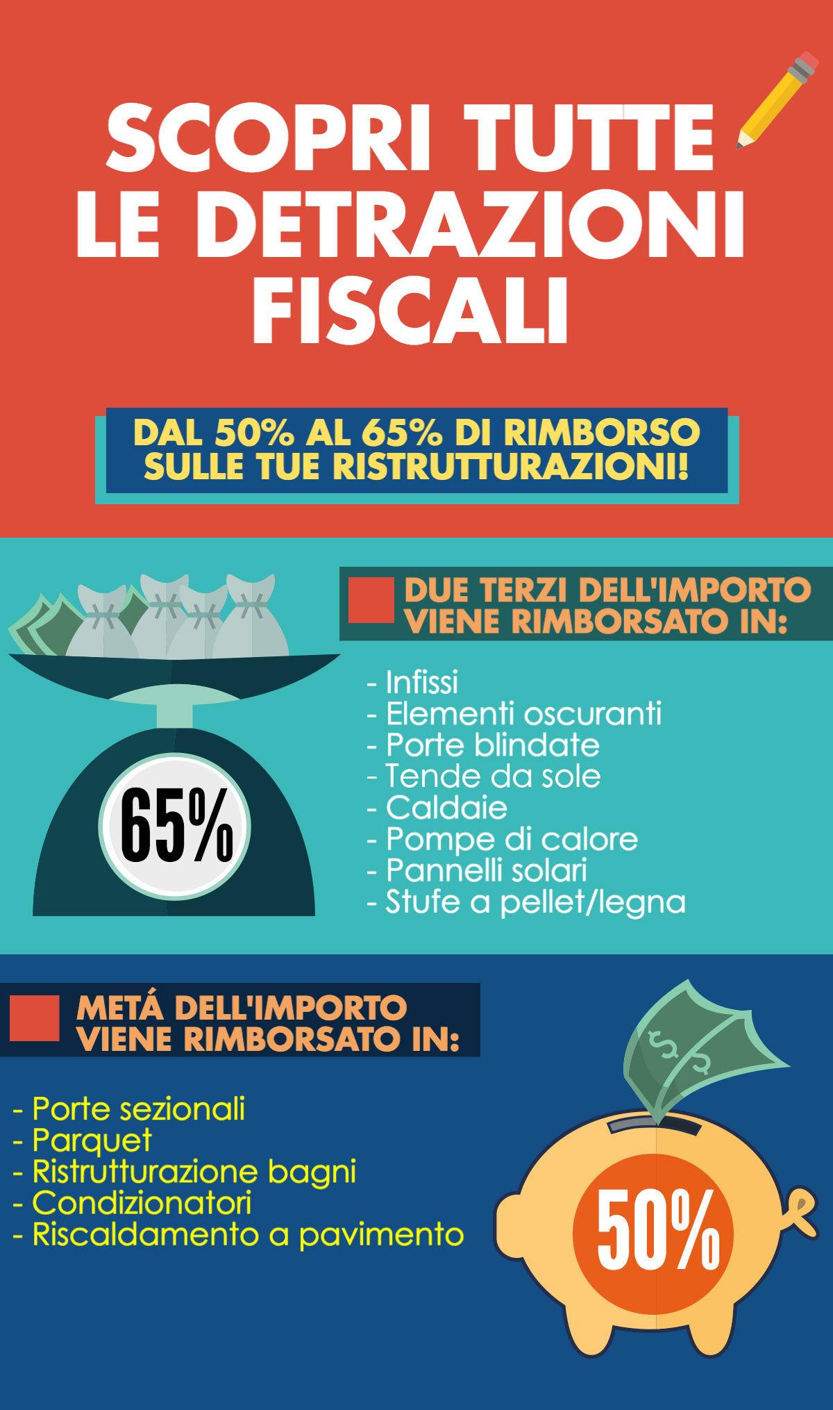 Detrazioni fiscali ristrutturazione edilizia 2017